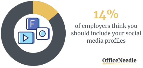 Adding Social Media Handles - Case Study - Resume Mistakes Stats
