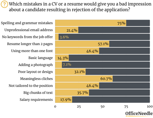 GENERAL-MISTAKES-IN-RESUMES-Case-Study-Resume-Mistakes-Stats