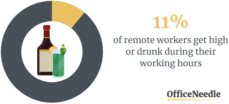 11% GET HIGH OR DRUNK DURING THEIR WORKING HOURS