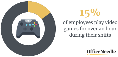 15% Play Video Games For Over 1 Hour During Their Shifts