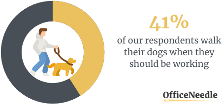 35% OF PET PARENTS WALK THEIR DOGS EVERY DAY DURING THE SHIFT