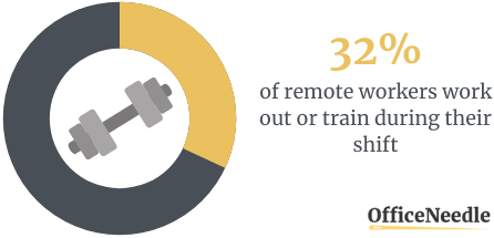 37% OF REMOTE WORKERS WORK OUT OR TRAIN DURING THEIR SHIFT
