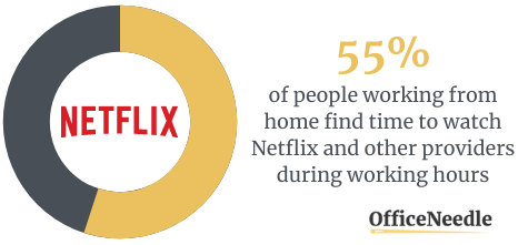 55% Of Participants Watch Netflix When Not Supposed To