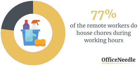 77% DO HOUSE CHORES DURING WORKING HOURS