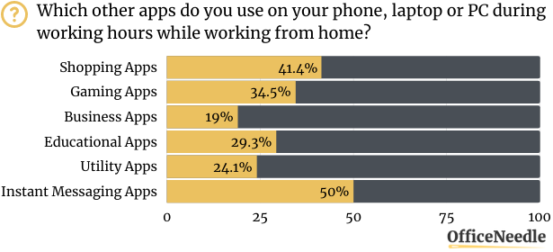 USAGE OF SOCIAL MEDIA AND OTHER APPS